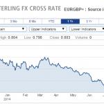 Alibaba, Sterlina, Referendum Scozia e Draghi con TLTRO – puntata del 22 settembre 2014