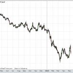 Analisi sulle valute con Carlo Alberto De Casa, senior analyst di ActivTrades – puntata radio dell'11 maggio 2015
