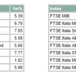 Andamento della Borsa Italiana ad Ottobre e da inizio anno