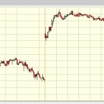 il giorno dopo la mossa della Fed