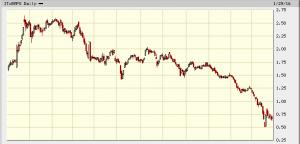 banca monte dei paschi di siena grafico a 1 anno