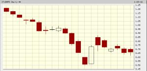 banca monte dei paschi di siena grafico a 1 mese