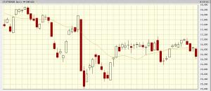 Grafico a tre mesi dell'indice FTSE Mib della Borsa Italiana