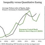 ETF Securities lancia l'allarme: attenzione all'inflazione alimentata dalle politiche populiste