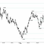 Non seguite l'USD o il petrolio al rialzo – Swissquote Research