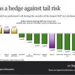 Oro: come si comporta quando la Borsa americana scende